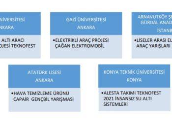 BELKA AŞ. olarak, Başkanımız Sn. Mansur Yavaş'ın yönetim anlayışı doğrultusunda, teknoloji yarışmalarına katılan 5 ayrı üniversite ve liseden öğrencilerimize proje ekipmanı desteği sağladık. 5