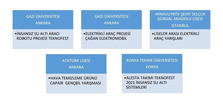 BELKA AŞ. olarak, Başkanımız Sn. Mansur Yavaş'ın yönetim anlayışı doğrultusunda, teknoloji yarışmalarına katılan 5 ayrı üniversite ve liseden öğrencilerimize proje ekipmanı desteği sağladık. 1